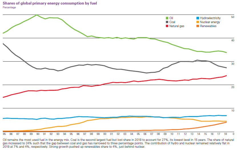 Shares_of_global_primary_energy_consumption_by_fuel_Source_British_Petroleum.PNG